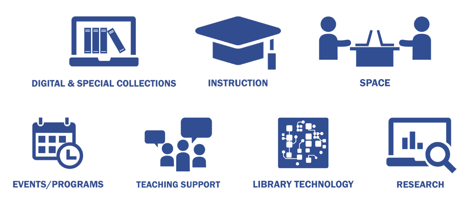 Project Outcome for Academic Libraries – survey icons