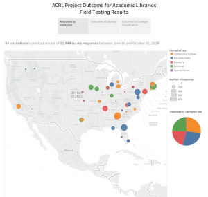 Project Outcome for Academic Libraries: Field-Testing Results (data visualization)